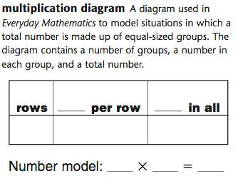 diagram math multiplication everyday mathematics
