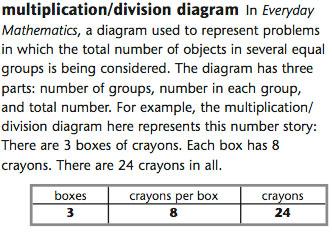 everyday mathematics rh everydaymath uchicago edu multiplication and division tape diagrams Log Multiplication and Division