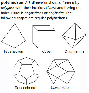 A dozen lines characterize two of the five regular polyhedrons.